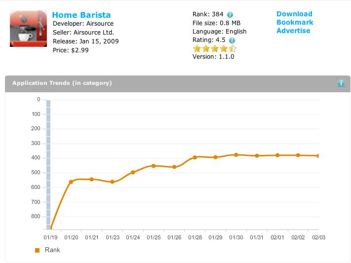 Home Barista Stats