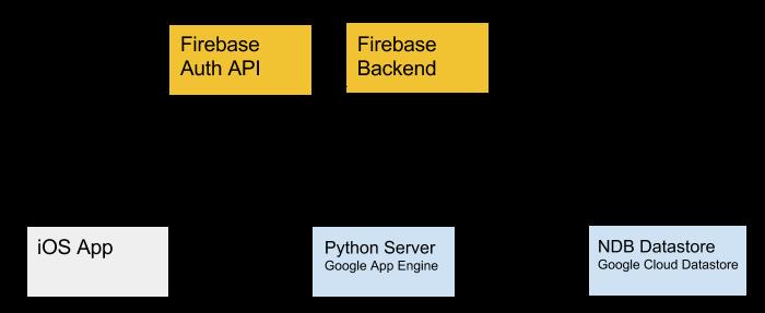 Quickstart With Firebase And Google App Engine - Airsource Blog
