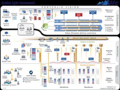 Scaled Agile Framework image